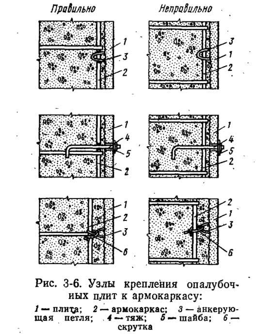 Рис. 3-6. Узлы крепления опалубочных плит к армокаркасу