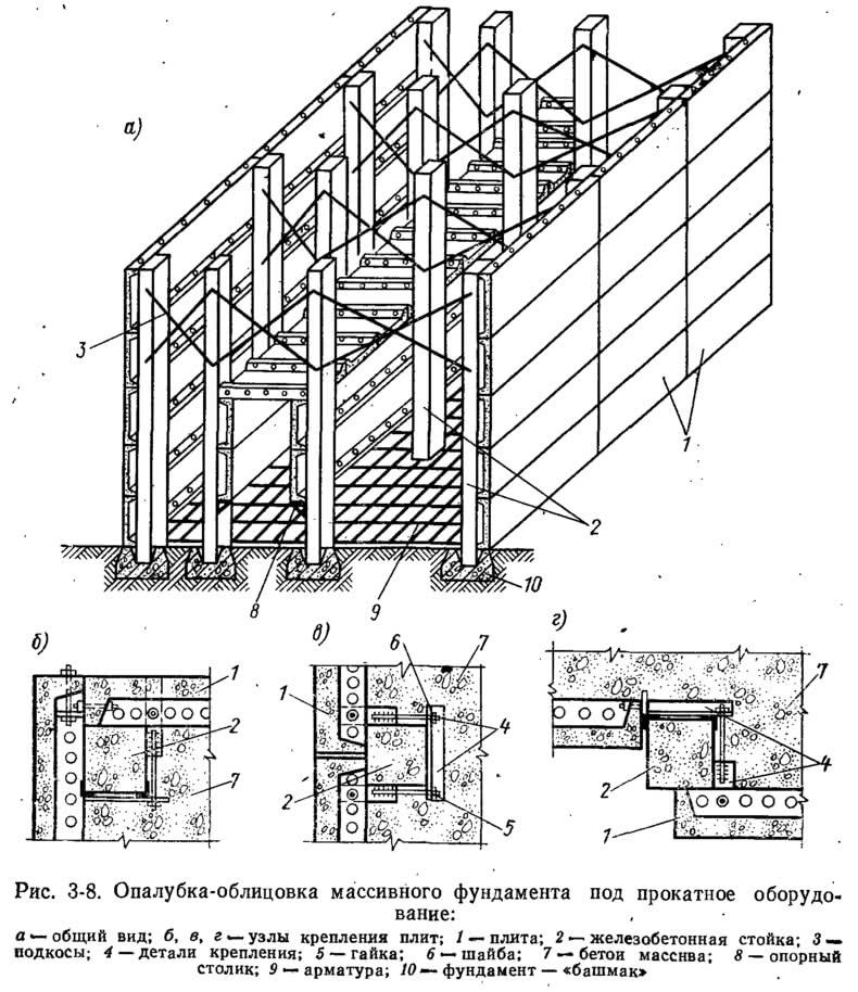 Рис. 3-8. Опалубка-облицовка массивного фундамента под прокатное оборудование
