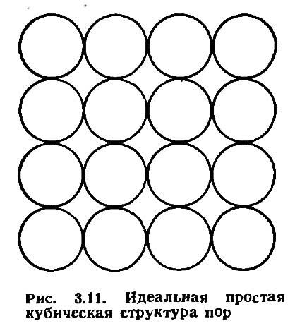 Рис. 3.11. Идеальная простая кубическая структура пор