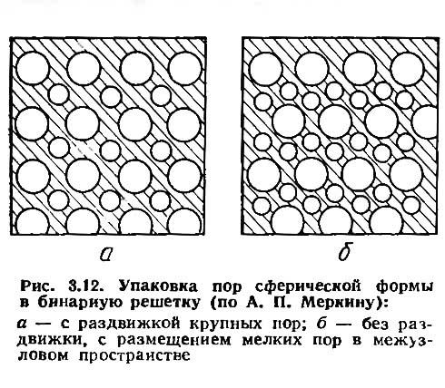 Рис. 3.12. Упаковка пор сферической формы в бинарную решетку
