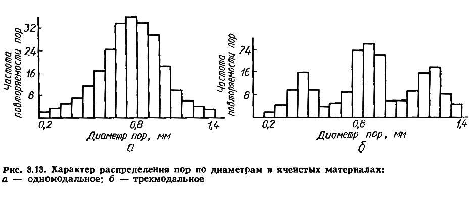 Рис. 3.13. Характер распределения пор по диаметрам в ячеистых материалах