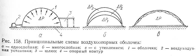 Рис. 158. Принципиальные схемы воздухоопорных оболочек