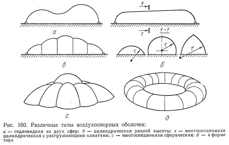 Рис. 160. Различные типы воздухоопорных оболочек