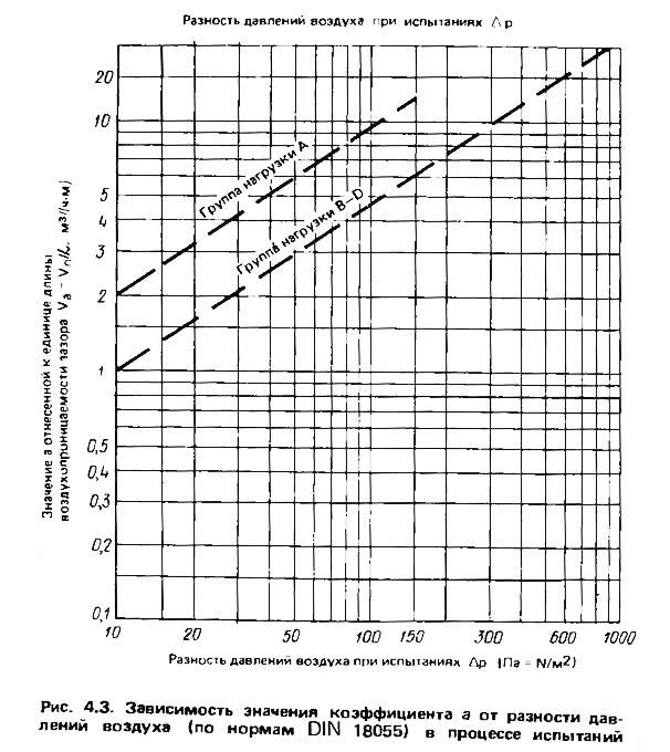 Рис. 4.3. Зависимость значения коэффициента а от разности давлений воздуха