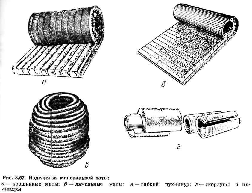Рис. 3.67. Изделия из минеральной ваты