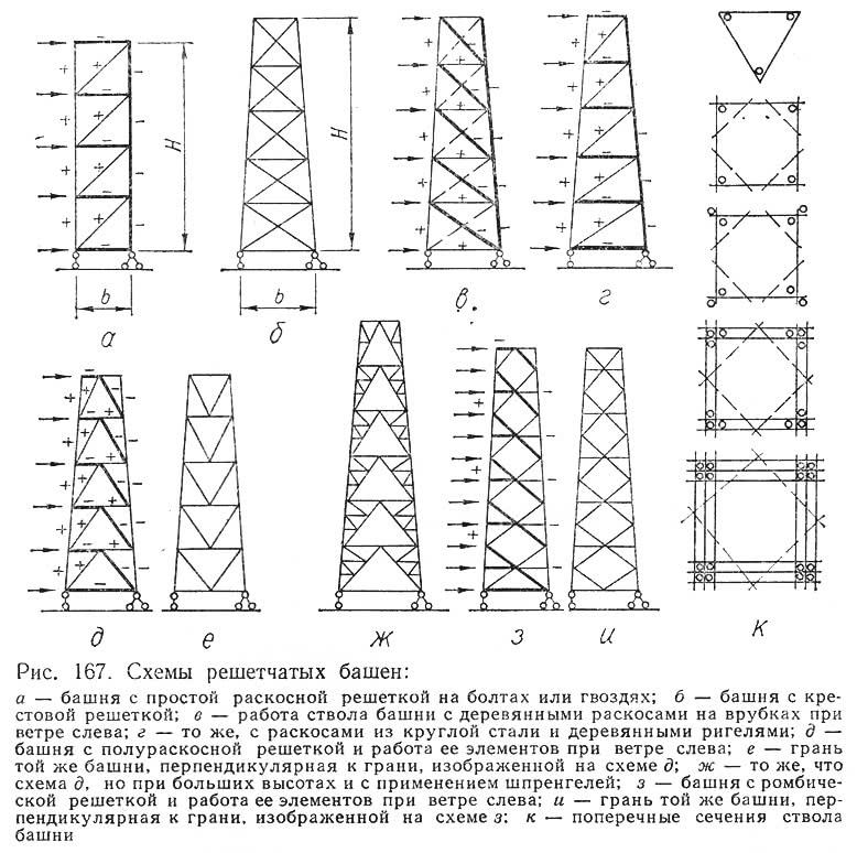 Рис. 167. Схемы решетчатых башен