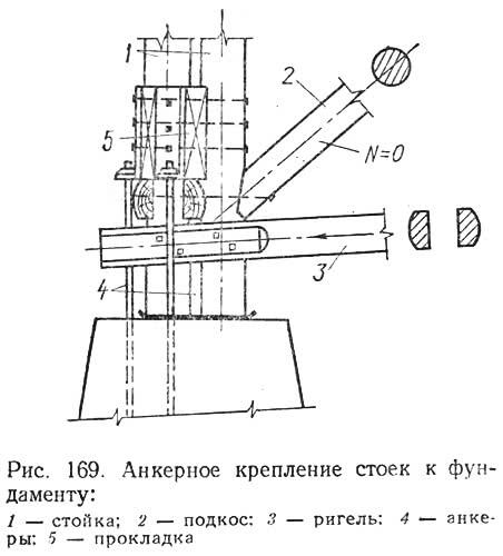 Рис. 169. Анкерное крепление стоек к фундаменту