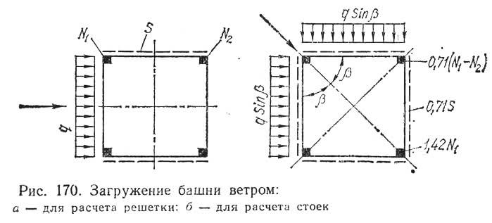 Рис. 170. Загружение башни ветром