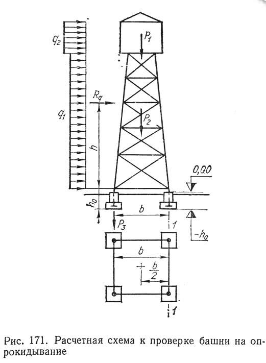Рис. 171. Расчетная схема к проверке башни на опрокидывание