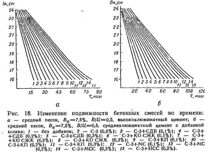 Рис. 18. Изменение подвижности бетонных смесей во времени