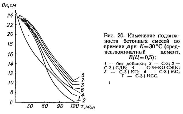 Рис. 20. Изменение подвижности бетонных смесей во времени