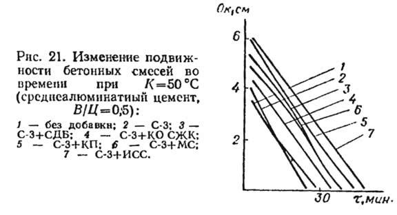 Рис. 21. Изменение подвижности бетонных смесей во времени
