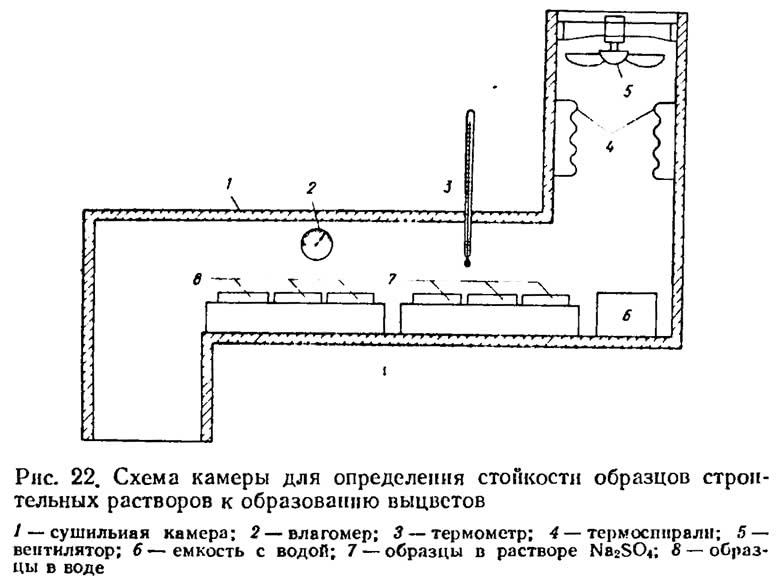 Рис. 22. Схема камеры для определения стойкости строительных растворов