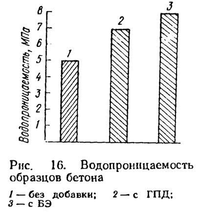 Рис. 16. Водопроницаемость образцов бетона