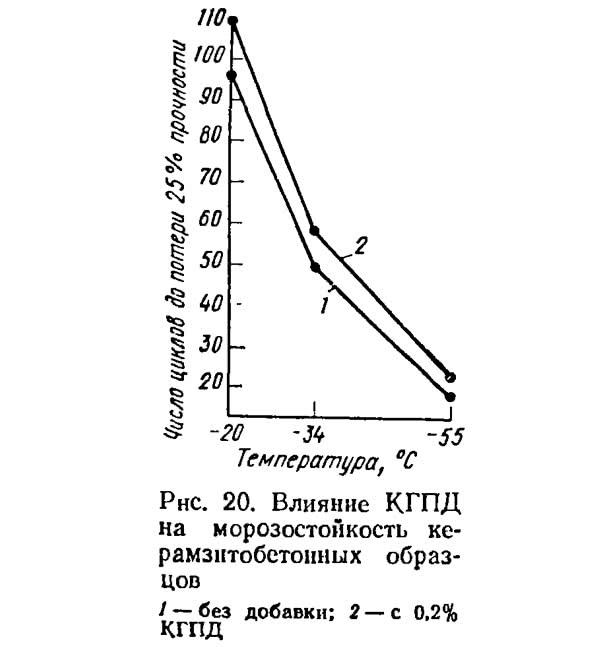 Рис. 20. Влияние КГПД на морозостойкость керамзитобетонных образцов