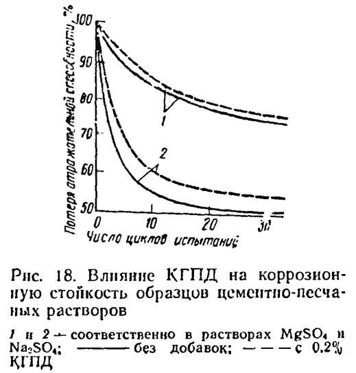 Рис. 18. Влияние КГПД на коррозионную стойкость цементно-песчаных растворов