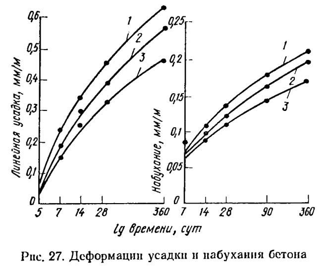 Рис. 27. Деформации усадки и набухании бетона