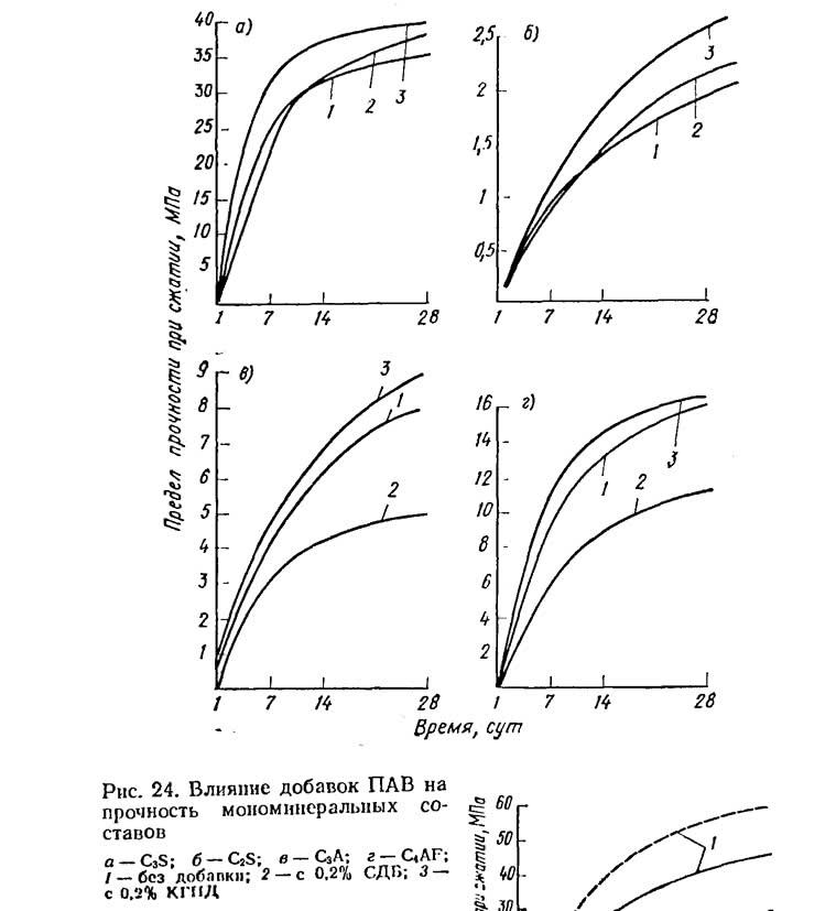 Рис. 24. Влияние добавок ПАВ на прочность мономинеральных составов