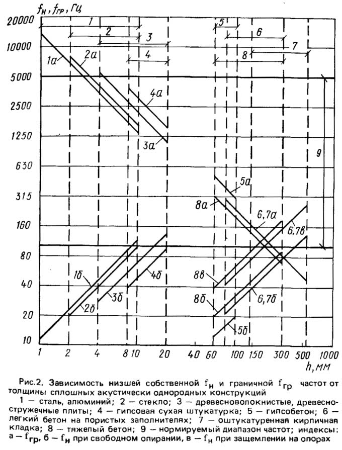 Рис. 2. Зависимость низшей собственной и граничной частот от толщины