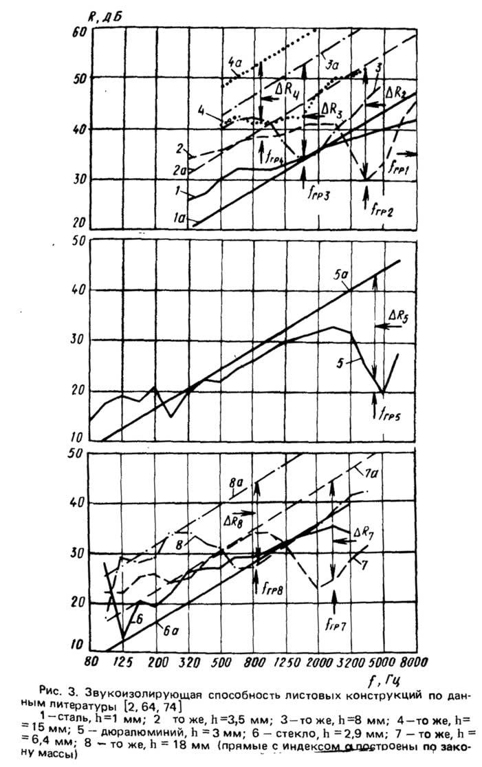 Рис. 3. Звукоизолирующая способность листовых конструкций