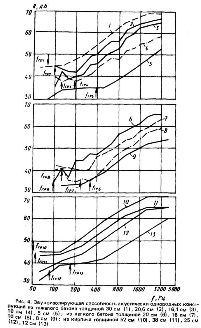 Рис. 4. Звукоизолирующая способность акустически однородных конструкции из тяжелого бетона