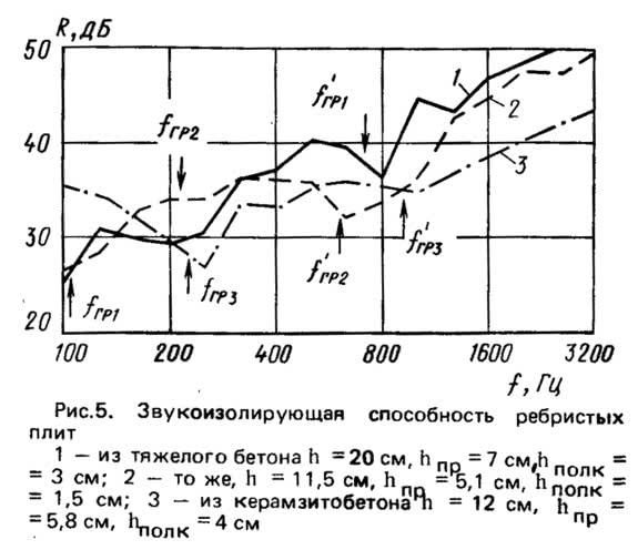Рис. 5. Звукоизолирующая способность ребристых плит