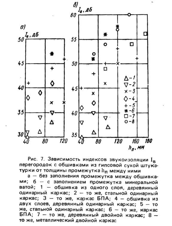Рис. 7. Зависимость индексов звукоизоляции перегородок с обшивками