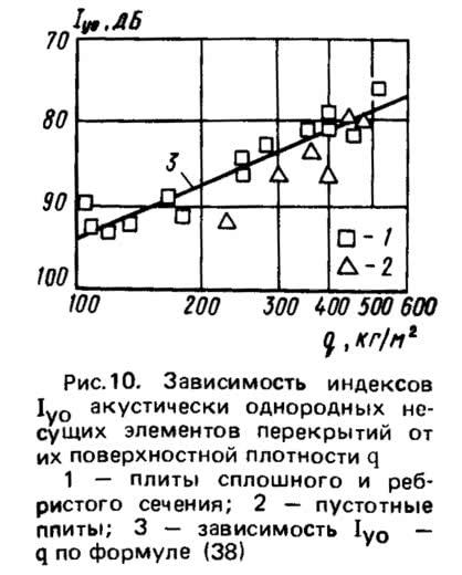 Рис. 10. Зависимость индексов акустически однородных несущих элементов перекрытий
