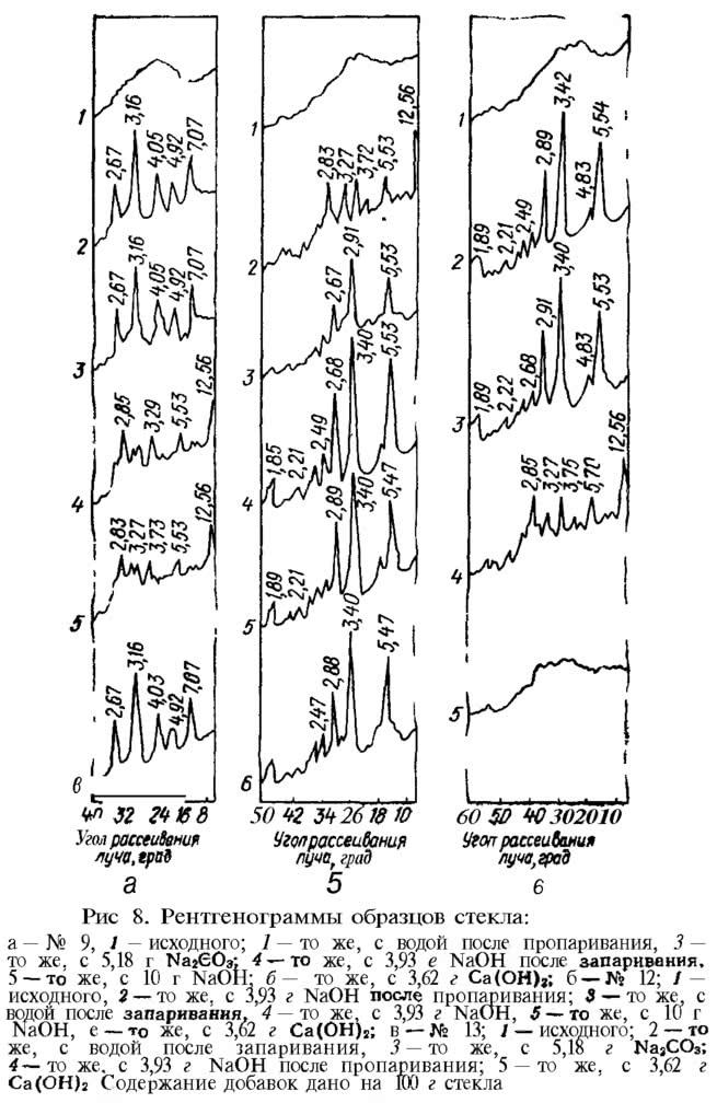 Рис. 8. Рентгенограммы образцов стекла