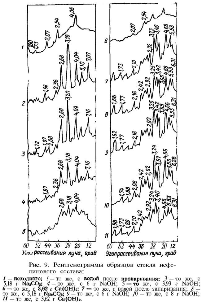 Рис. 9. Рентгенограммы образцов стекла нефелинового состава