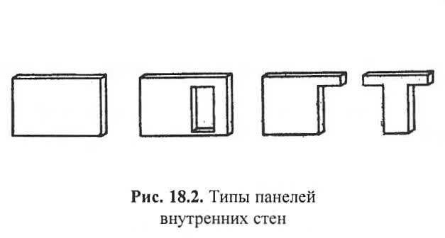 Рис. 18.2. Типы панелей внутренних стен