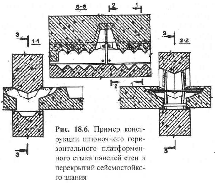 Рис. 18.6. Пример шпоночного горизонтального платформенного стыка