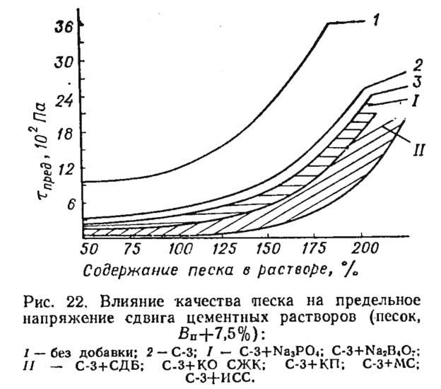 Рис. 22. Влияние качества песка на предельное напряжение сдвига цементных растворов