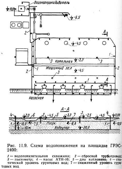 Рис. 11.9. Схема водопонижения на площадке ГРЭС-2400