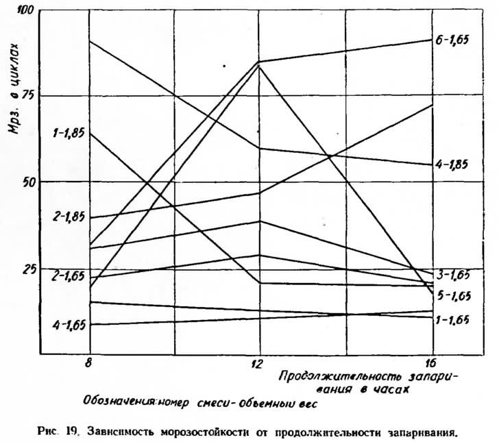 Рис. 19. Зависимость морозостойкости от продолжительности запаривания