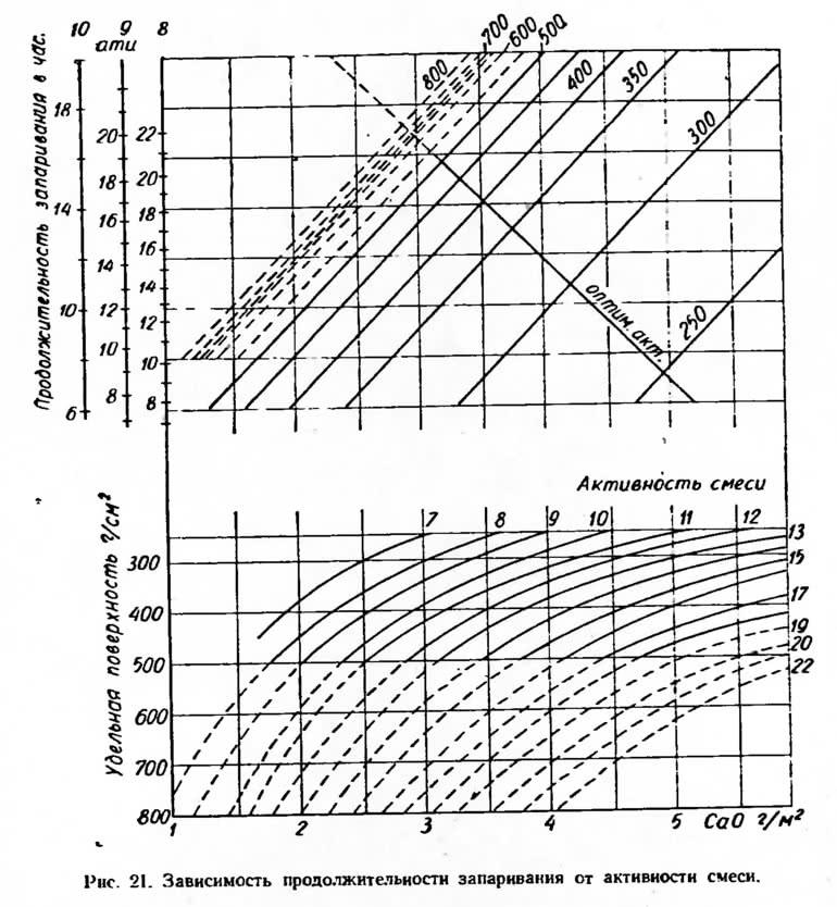 Рис. 21. Зависимость продолжительности запаривания от активности смеси