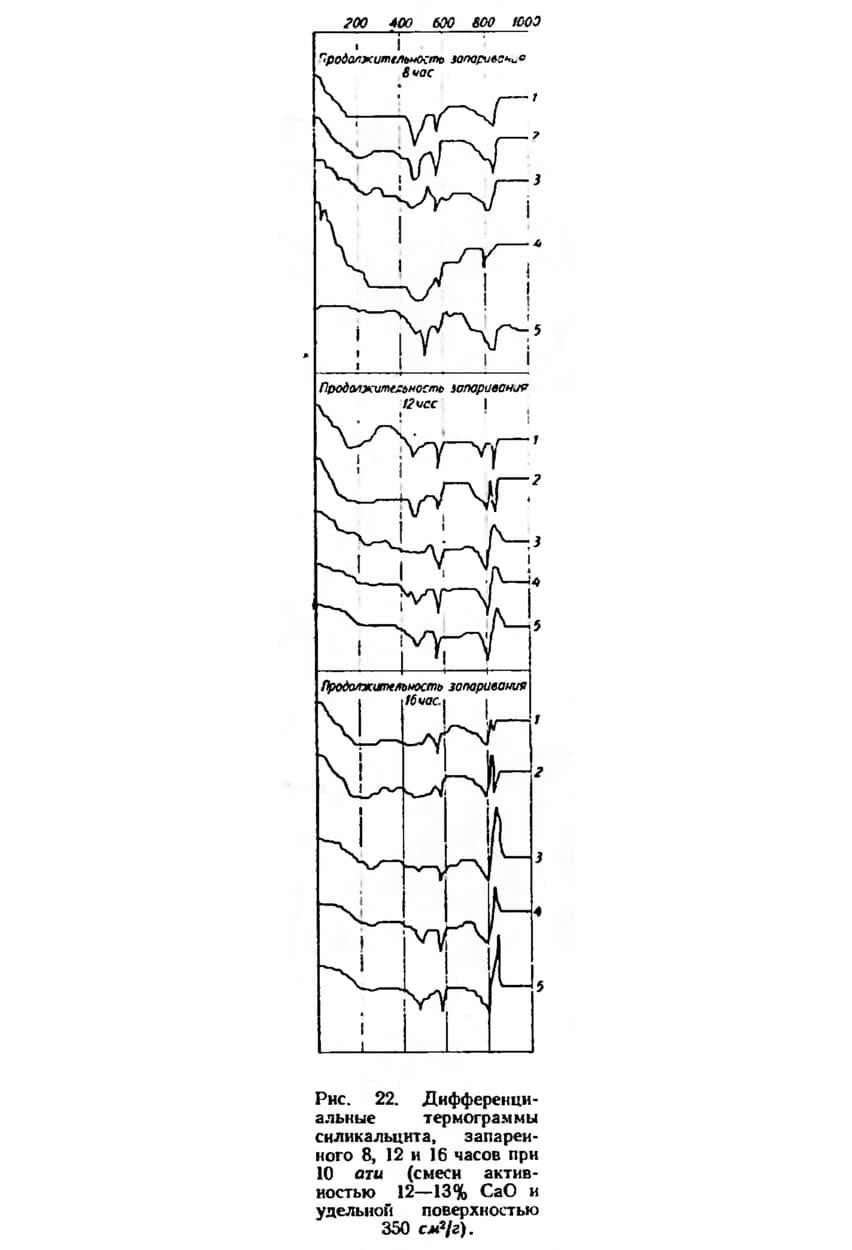 Рис. 22. Дифференциальные термограммы силикальцита