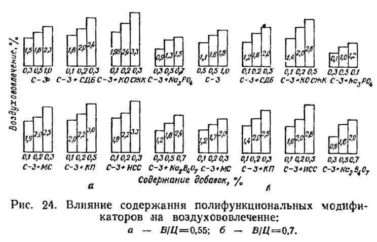 Рис. 24. Влияние содержания полифункциональных модификаторов