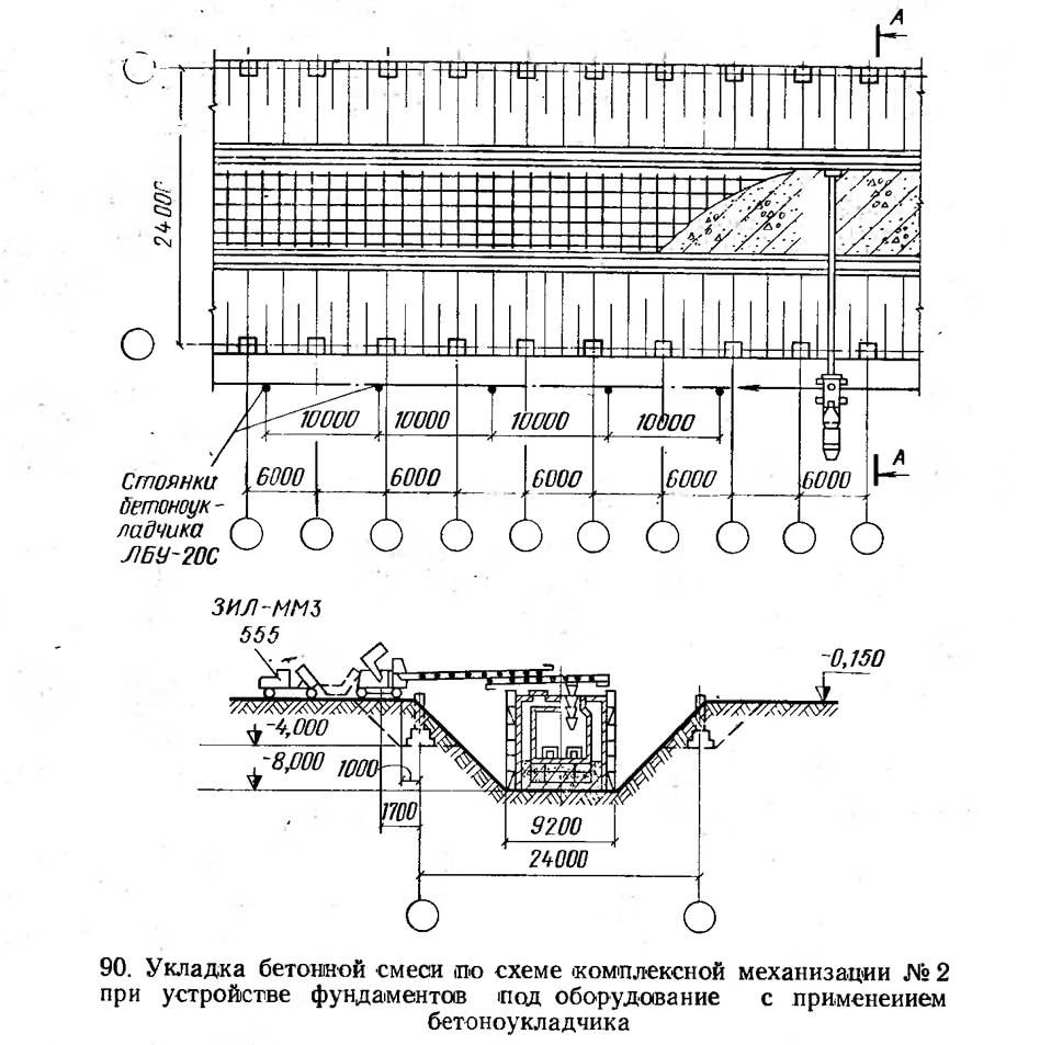 90. Укладка бетонной смеси по схеме комплексной механизации №2