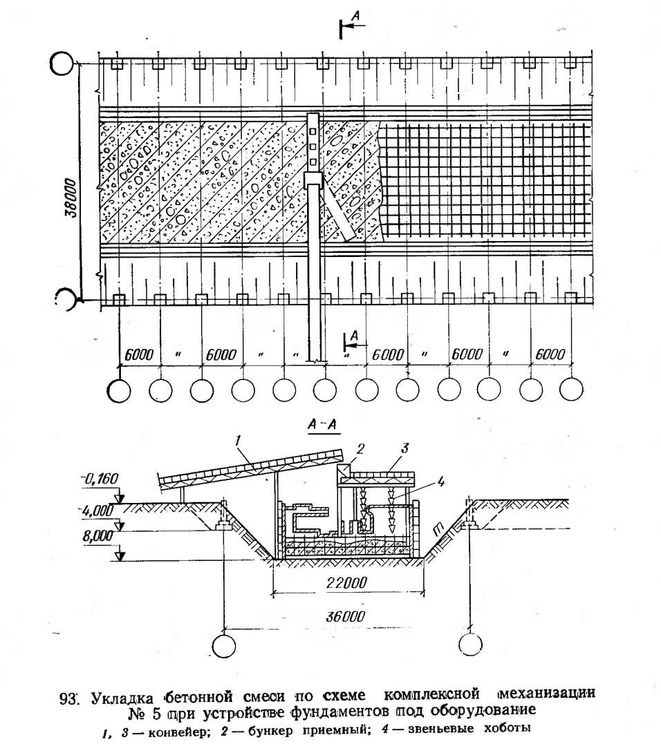 93. Укладка бетонной смеси по схеме комплексной механизации №5