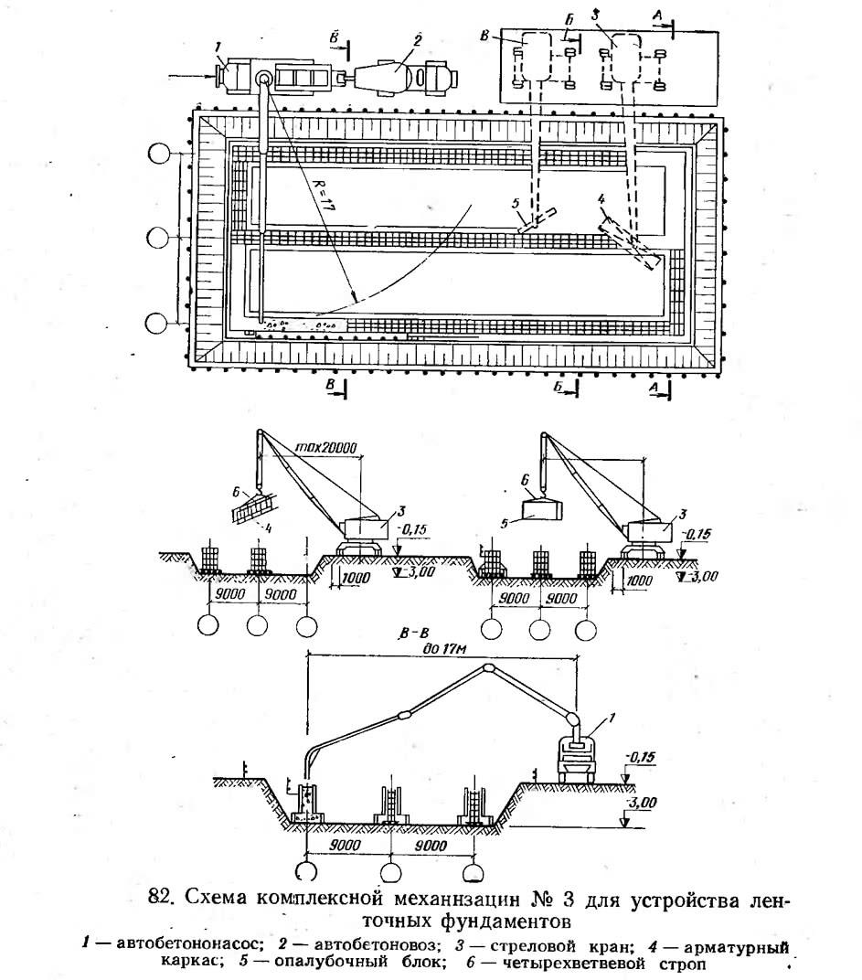 82. Схема комплексной механизации №3 для устройства ленточных фундаментов