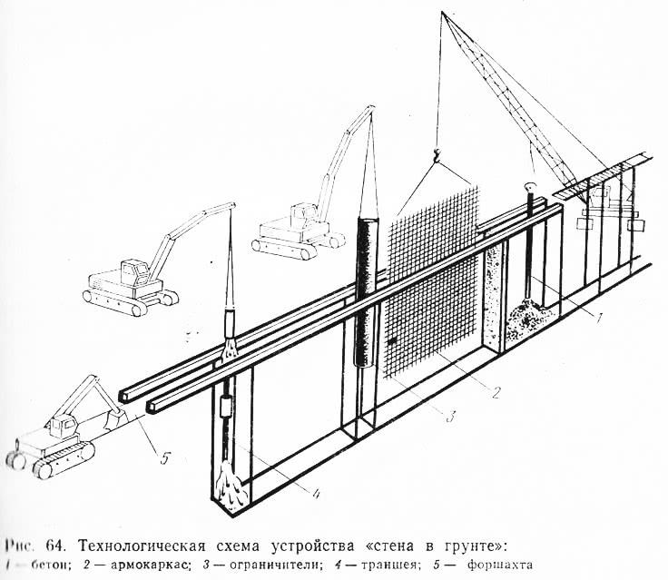 Рис. 64. Технологическая схема устройства «стена в грунте»: