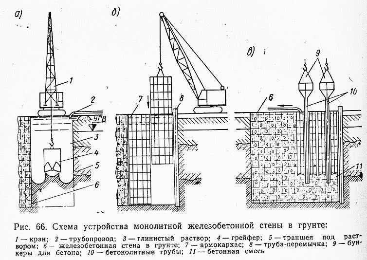 Рис. 66. Схема устройства монолитной железобетонной стены в грунте