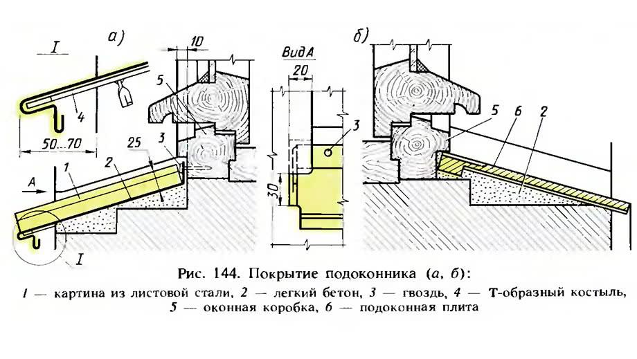 Рис. 144. Покрытие подоконника