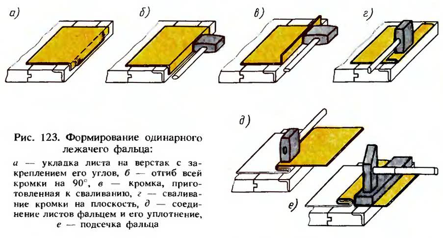 Рис. 123. Формирование одинарного лежачего фальца