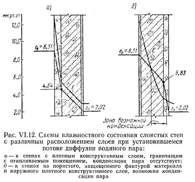 Рис. VI.12. Схемы влажностного состояния слоистых стен