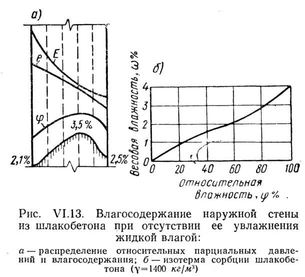 Рис. VI.13. Влагосодержание наружной стены из шлакобетона