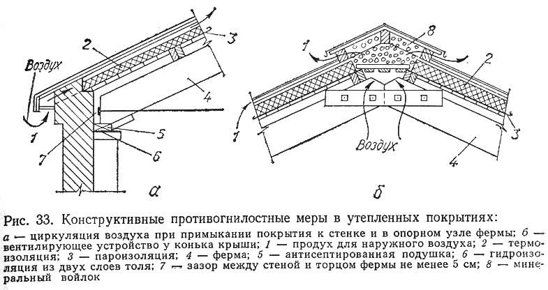 Рис. 33. Конструктивные противогнилостные меры в утепленных покрытиях