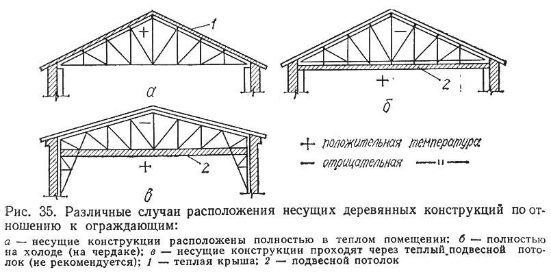 Рис. 35. Расположение несущих деревянных конструкций по отношению к ограждающим