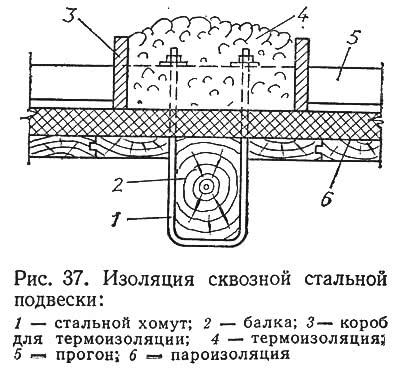 Рис. 37. Изоляция сквозной стальной подвески